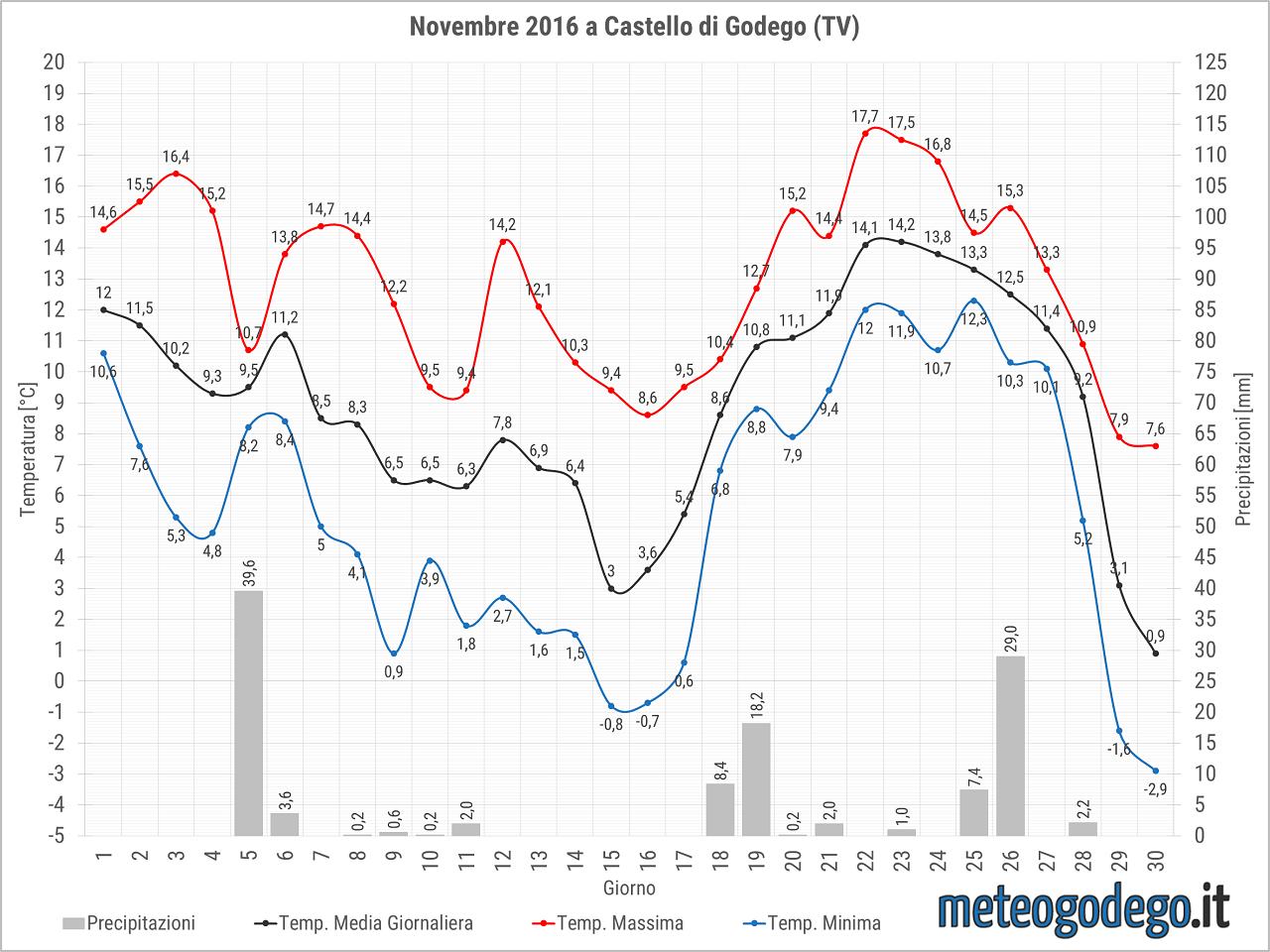 grafico-2016-11